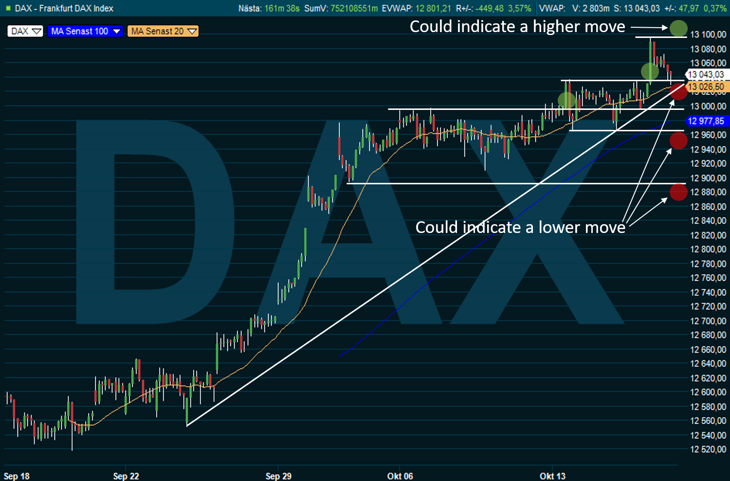 Strength appears in DAX, but continues to show signs of